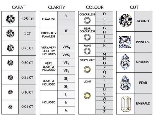 ¿Cuáles son los criterios para evaluar diamantes que empleamos los tasadores?