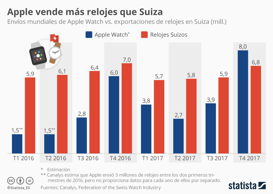 Los <em>smartwach</em> de Apple superan por primera vez en ventas a los suizos