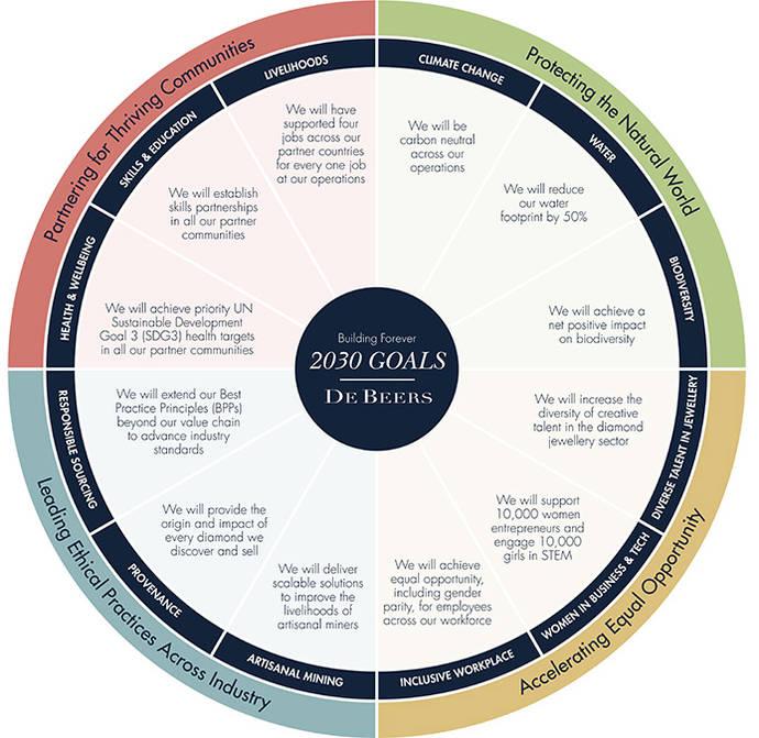 De Beers lanza unos ambiciosos objetivos sociales y ambientales para 2030