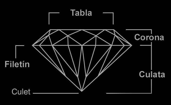 ¿Conoces los nombres de las tallas de las gemas? (I Parte)