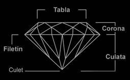 Los elementos básicos del diamante.