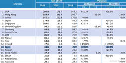 El precio de las materias primas salva las ventas de relojes suizos