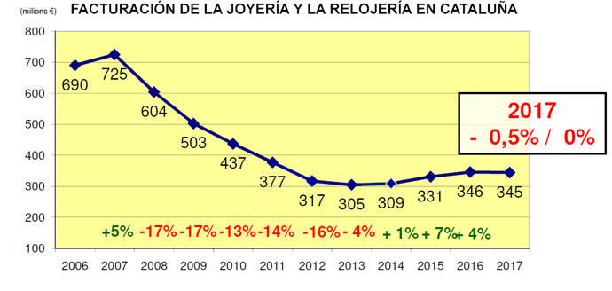 El Sector Joyero en Cataluña paga la factura del procés independentista