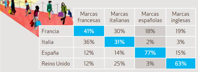 España sigue a la cola de los principales países europeos en turismo de compras