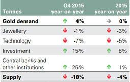 Fuente: Metals Focus; World Gold Council