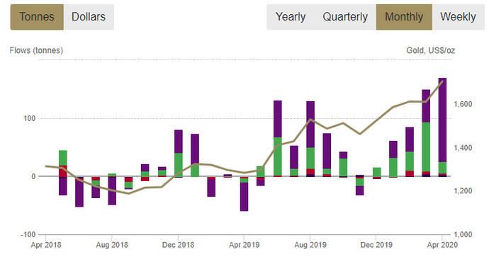 El coronavirus impulsa la inversión en oro a máximos desde 2012