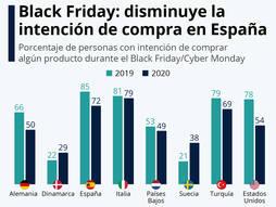 El cliente español gastará menos en Black Friday pero lo hará más <em>online</em>