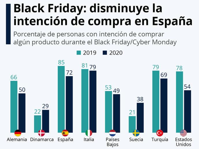 El cliente español gastará menos en Black Friday pero lo hará más online