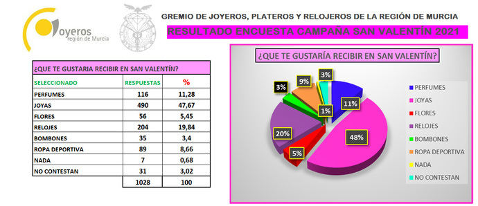 Casi un 70% de los clientes espera joyas o relojes por San Valentín