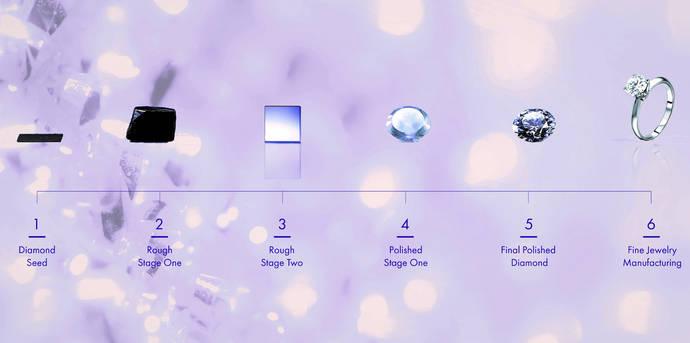 Una cadena minorista, obligada a cambiar la publicidad de sus diamantes sintéticos