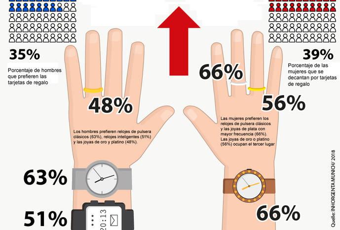 64cbfb05726b Las joyas y los relojes siguen interesando a los clientes más jóvenes según  muestra un sondeo que acaban de publicar desde la feria Inhorgenta