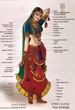 Todos los ornamentos de joyería que componen el ajuar típico en India.
