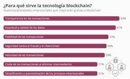 El laboratorio Gübelin se suma a la tecnología <em>Blockchain</em>