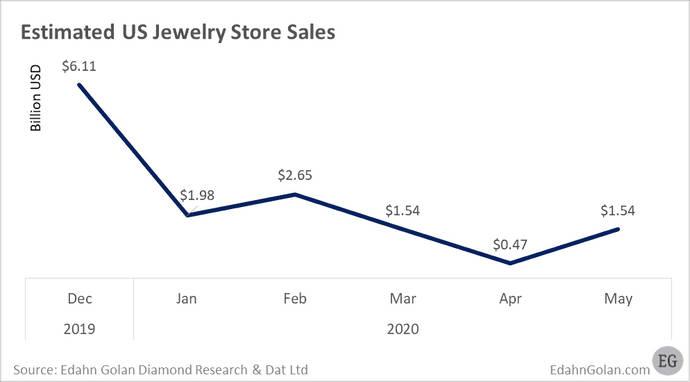 La venta de diamantes remonta tras la debacle en el mercado de EE.UU