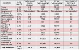 Pérdidas en ventas,y empleo y PIB en los 13 sectores analizados.