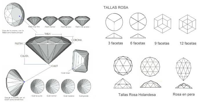 ¿Conoces los nombres de las tallas de las gemas? (II Parte)