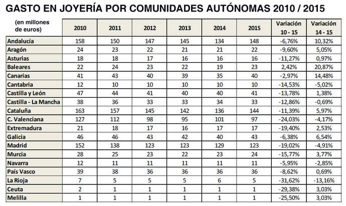 La venta de joyería en España frenó su caída durante 2015