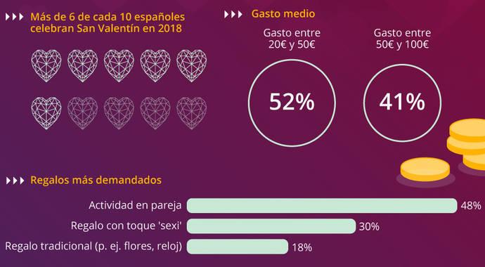 Crece la compra vía móvil en San Valentín, aunque low cost