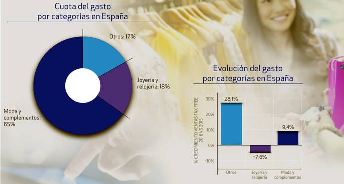 Joyería y Relojería caen en las preferencias de compra de los turistas extranjeros
