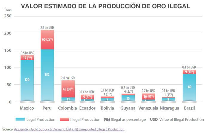 Colombia pide un Proceso Kimberley para el oro 'sucio'