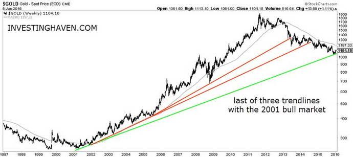 Buen trimestre para los precios del oro