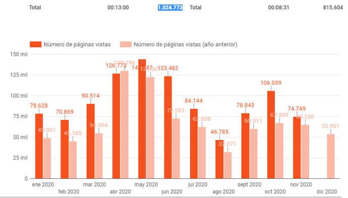 GOLD&TIME supera este año 1.000.000 de visitas a su diario online
