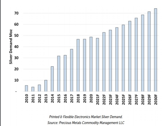 La demanda de plata para electrónica aumentará un 54% en la próxima década
