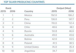 Los diez principales países mineros concentran el 80% de la producción mundial.