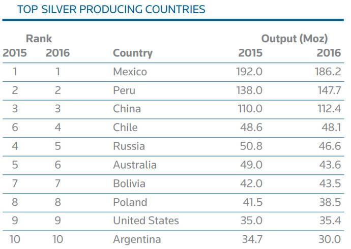 La producción mundial de plata cae por primera vez