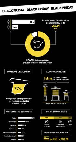 Análisis del comportamiento de compra de los clientes realizado por la web Privalia.