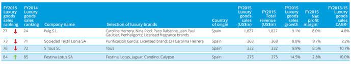 Lotus Festina encabeza el aumento de ventas de las grandes firmas españolas