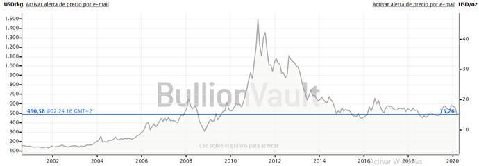Caída en la demanda y aumento de precios, perspectivas para la plata en 2020