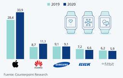 Envíos mundiales estimados de los cinco principales productores de smartwatches. Fuente: Counterpoint Research y Statista.