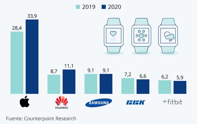 Apple lidera a gran distancia la distribución de relojes inteligentes
