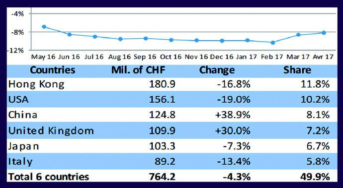 La compra de maquinaria suiza repunta un 10% en España en abril
