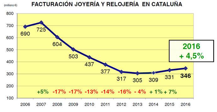 El Sector catalán consolida su mejoría económica