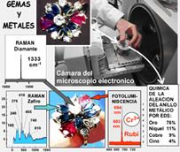 Nuevos sistemas de Identificación rápida, directa y no destructiva, de metales y gemas sobre joyas montadas