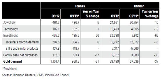 La demanda global de oro se desplomó un 21% durante el tercer trimestre por la caída de los productos financieros